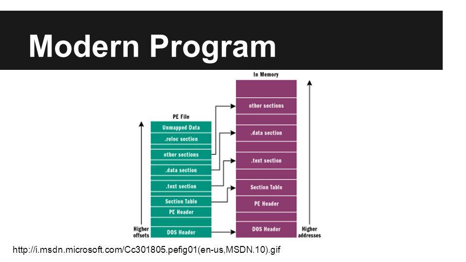 Modern Program http://i.msdn.microsoft.com/Cc301805.pefig01(en-us,MSDN.10).gif