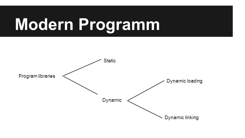 Modern Programm Program libraries Static Dynamic Dynamic loading Dynamic linking