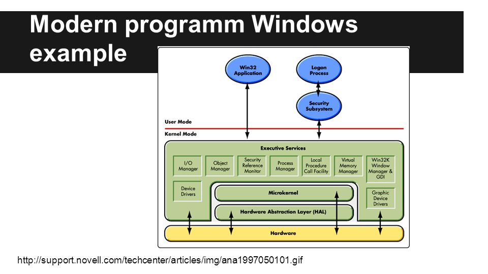 Modern programm Windows example http://support.novell.com/techcenter/articles/img/ana1997050101.gif