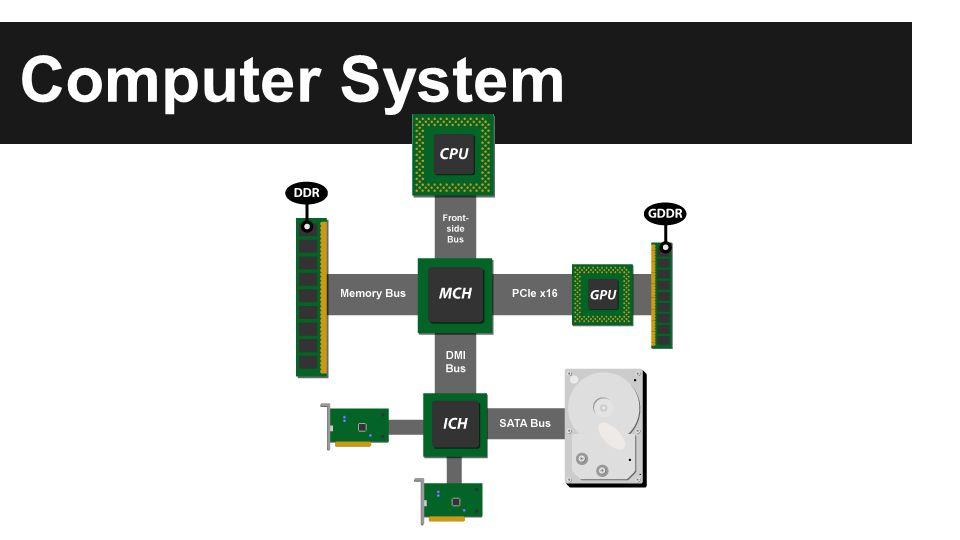 Modern CPU