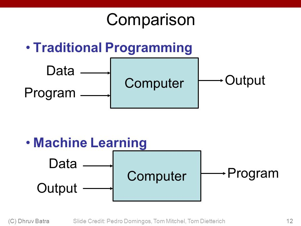 Comparison (C) Dhruv Batra12 Traditional Programming Machine Learning Slide Credit: Pedro Domingos, Tom Mitchel, Tom Dietterich Computer Data Program