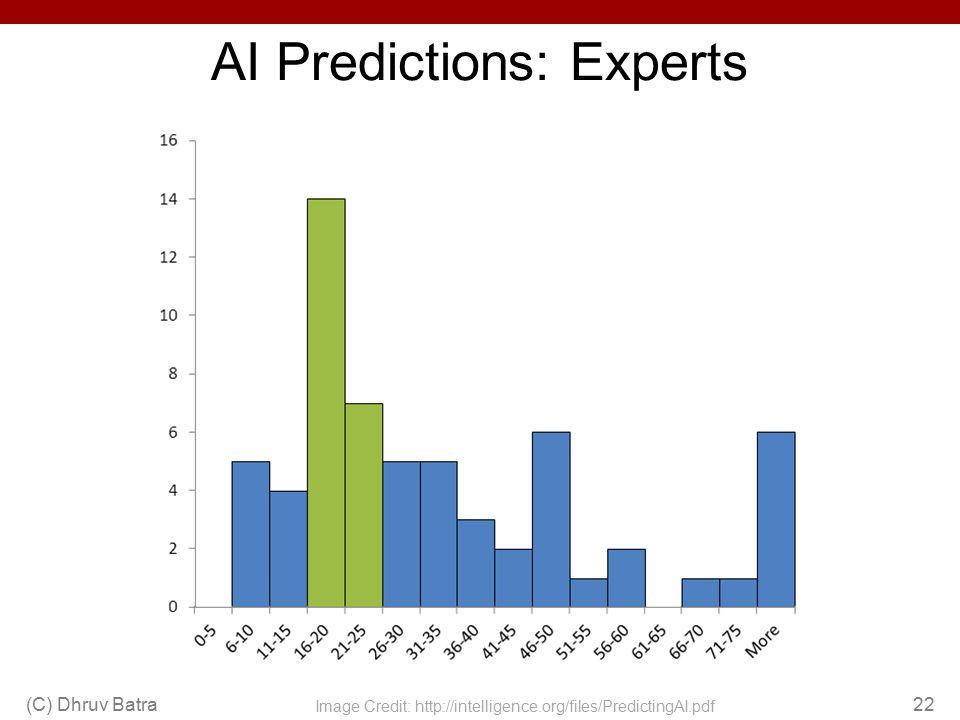 AI Predictions: Experts (C) Dhruv Batra22 Image Credit: http://intelligence.org/files/PredictingAI.pdf