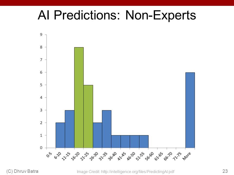 AI Predictions: Non-Experts (C) Dhruv Batra23 Image Credit: http://intelligence.org/files/PredictingAI.pdf