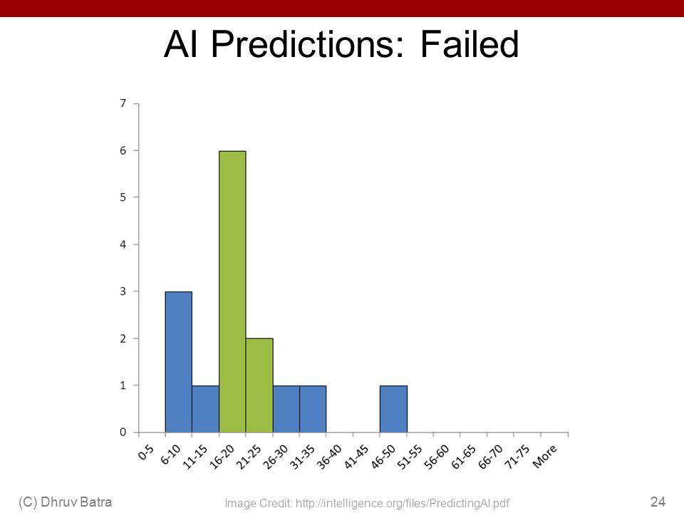 AI Predictions: Failed (C) Dhruv Batra24 Image Credit: http://intelligence.org/files/PredictingAI.pdf