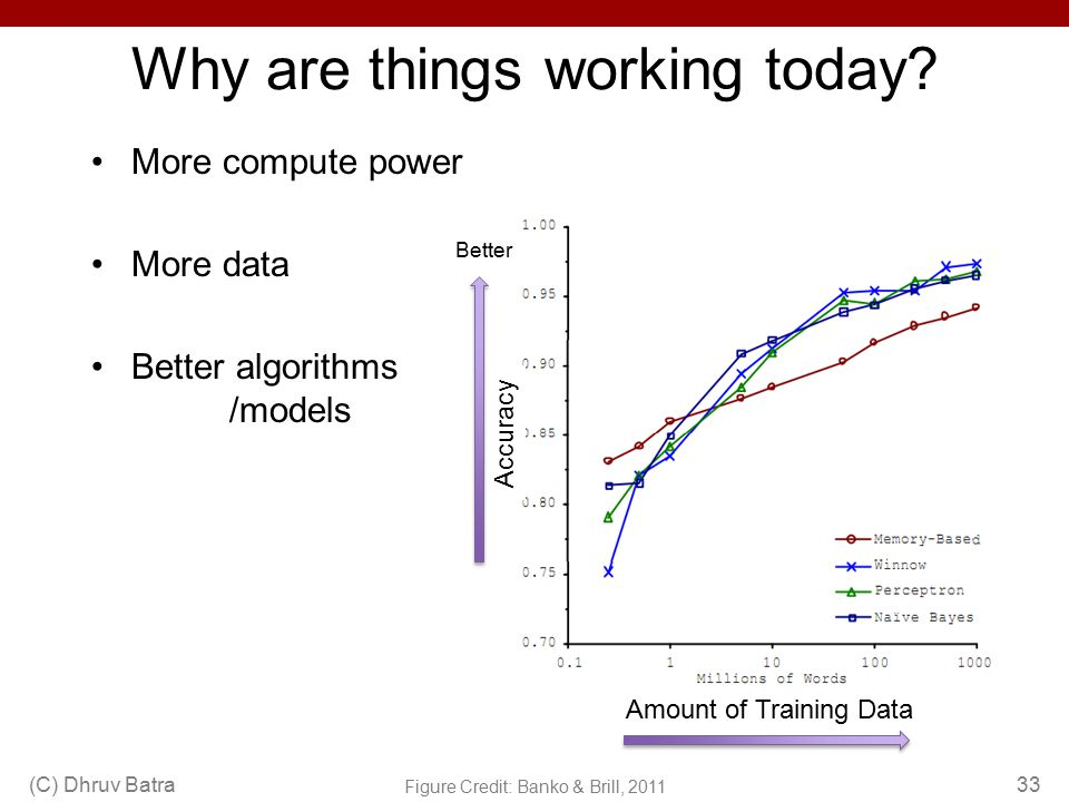 Why are things working today? (C) Dhruv Batra33 More compute power More data Better algorithms /models Figure Credit: Banko & Brill, 2011 Accuracy Bet
