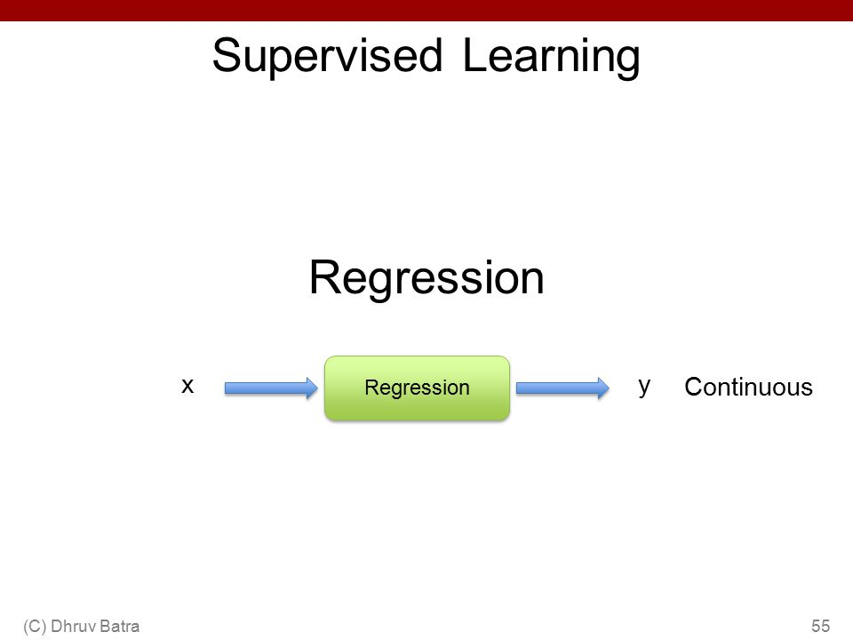 Supervised Learning Regression (C) Dhruv Batra55 Regression xy Continuous