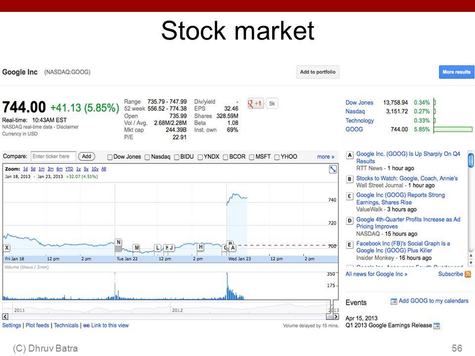 Stock market 56(C) Dhruv Batra