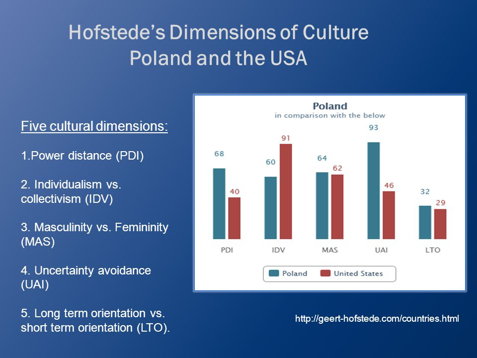Hofstede's Dimensions of Culture Poland and the USA http://geert-hofstede.com/countries.html Five cultural dimensions: 1.Power distance (PDI) 2.