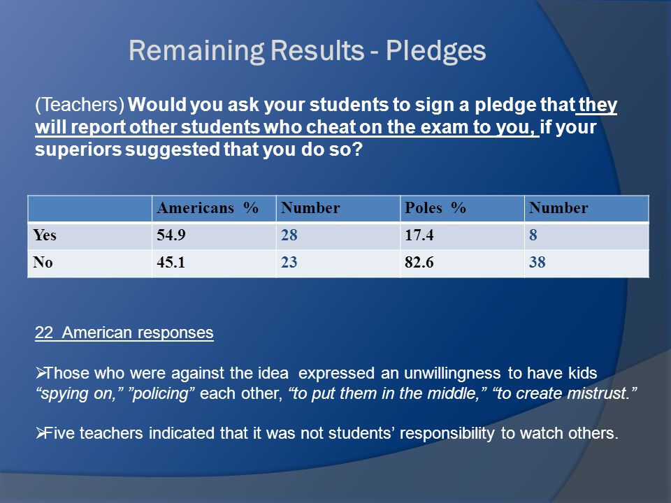 Americans %NumberPoles %Number Yes54.92817.48 No45.12382.638 Remaining Results - Pledges (Teachers) Would you ask your students to sign a pledge that they will report other students who cheat on the exam to you, if your superiors suggested that you do so.
