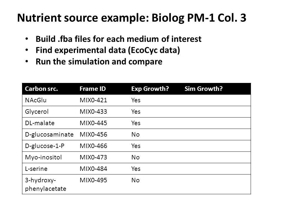 Nutrient source example: Biolog PM-1 Col. 3 Build.fba files for each medium of interest Find experimental data (EcoCyc data) Run the simulation and co