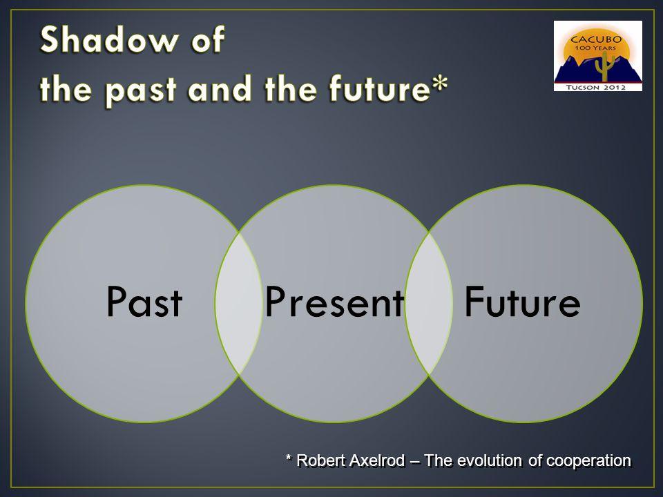* Robert Axelrod – The evolution of cooperation PastPresentFuture