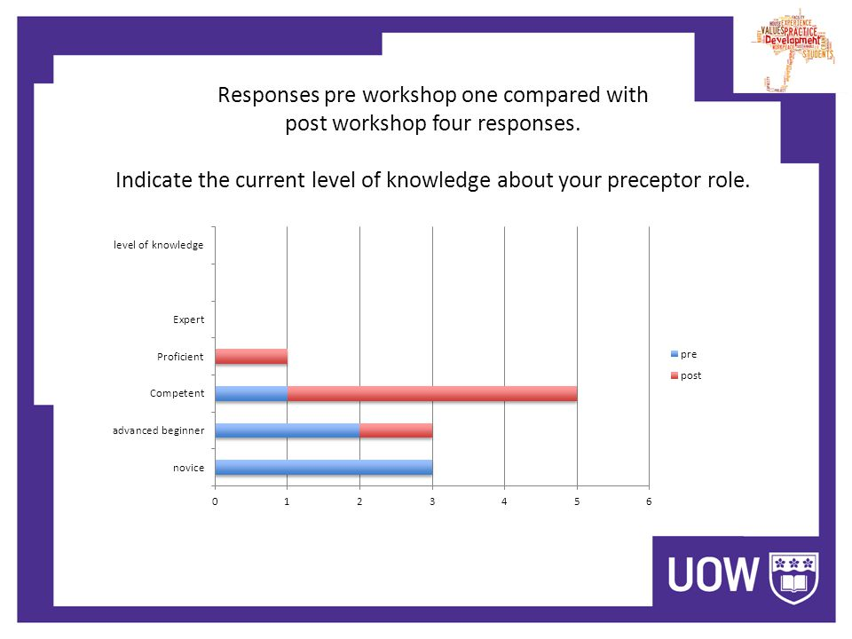 Responses pre workshop one compared with post workshop four responses.