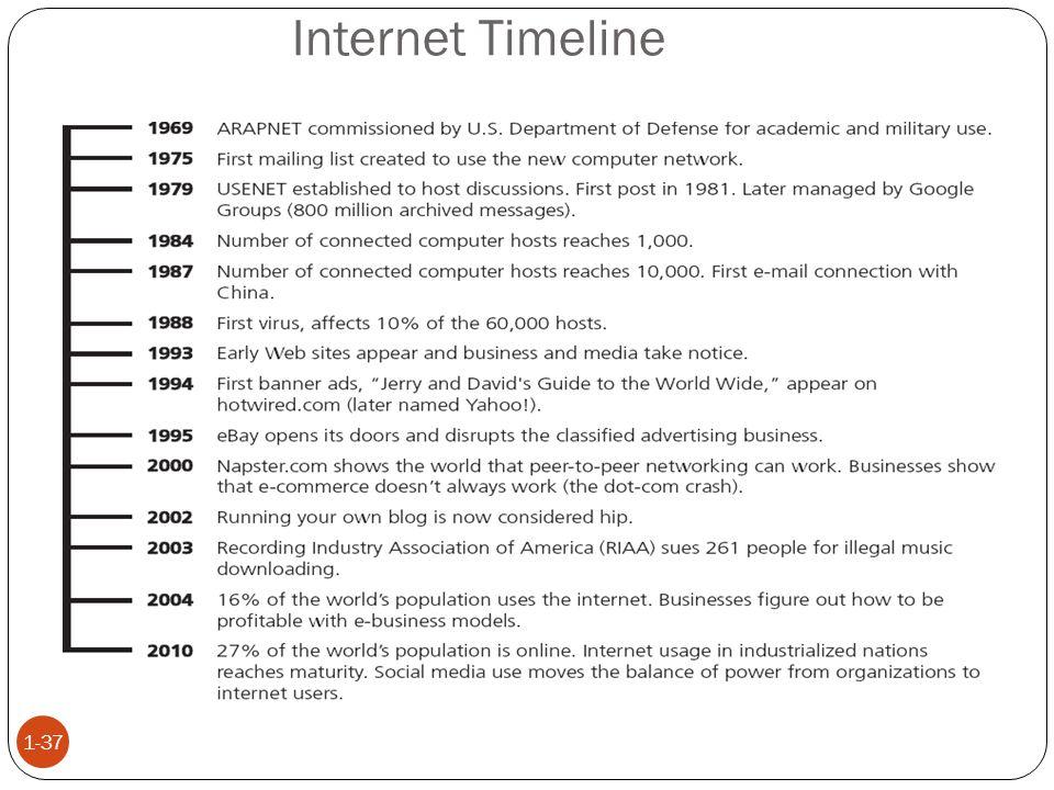 Internet Timeline 1-37