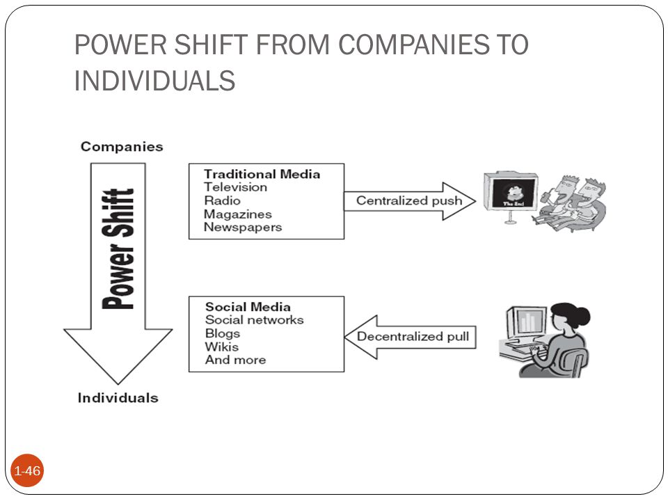 POWER SHIFT FROM COMPANIES TO INDIVIDUALS 1-46
