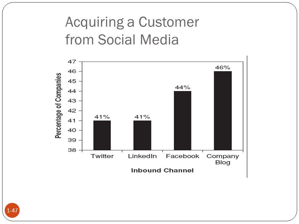 Acquiring a Customer from Social Media 1-47