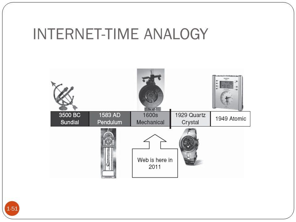 INTERNET-TIME ANALOGY 1-51