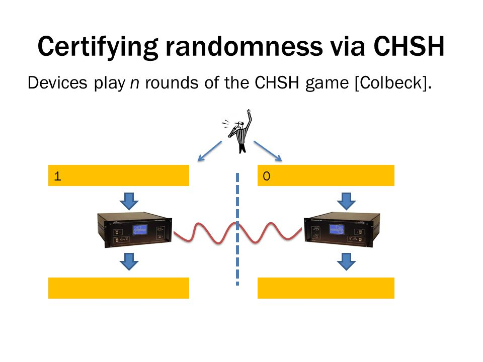Certifying randomness via CHSH Devices play n rounds of the CHSH game [Colbeck]. 10