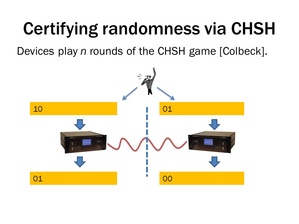 Certifying randomness via CHSH Devices play n rounds of the CHSH game [Colbeck]. 1001 00