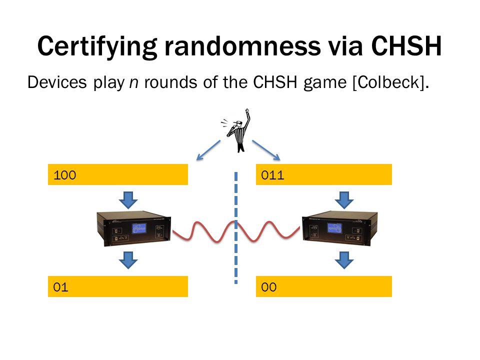Certifying randomness via CHSH Devices play n rounds of the CHSH game [Colbeck]. 100011 0100
