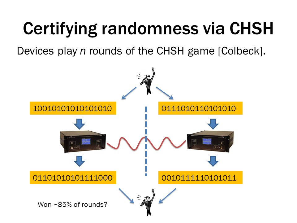 Certifying randomness via CHSH Devices play n rounds of the CHSH game [Colbeck].