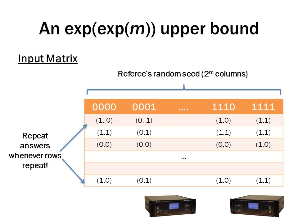 An exp(exp(m)) upper bound Input Matrix 00000001….11101111 (1, 0)(0, 1)(1,0)(1,1) (0,1)(1,1) (0,0) (1,0) … (0,1)(1,0)(1,1) Referee's random seed (2 m columns) Repeat answers whenever rows repeat!