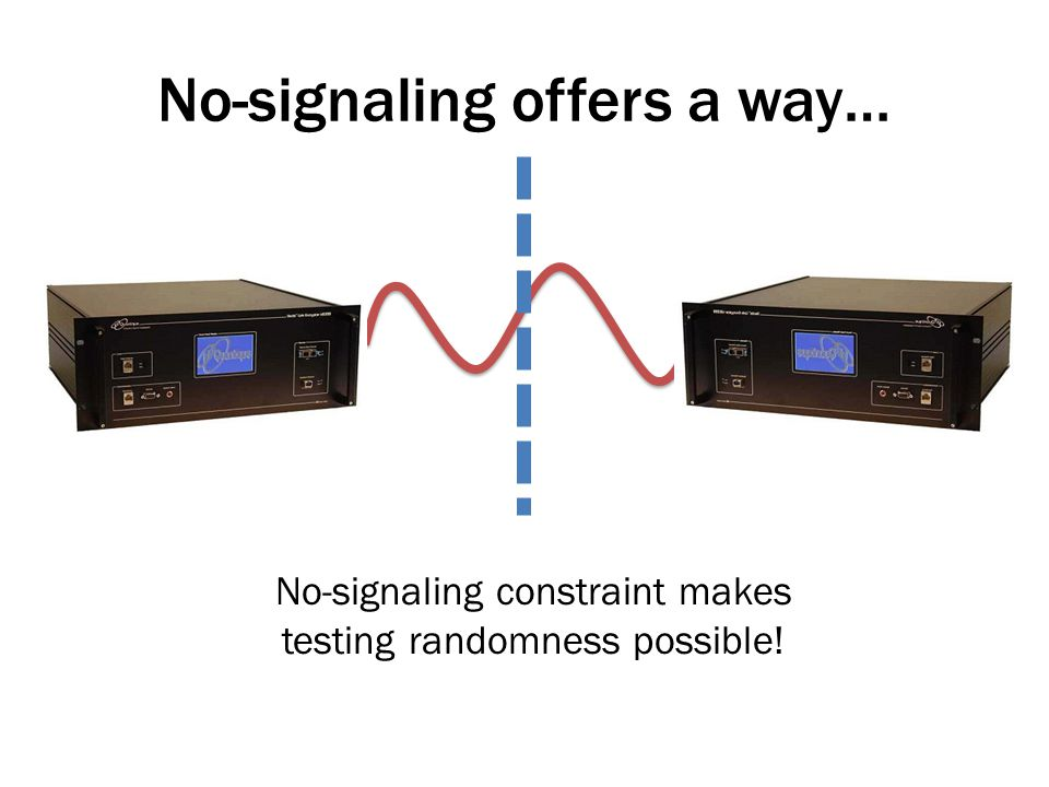 No-signaling constraint makes testing randomness possible!