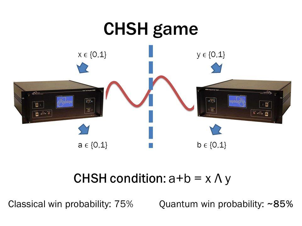 CHSH game x {0,1}y {0,1} a {0,1}b {0,1} CHSH condition: a+b = x Λ y Classical win probability: 75%Quantum win probability: ~85%