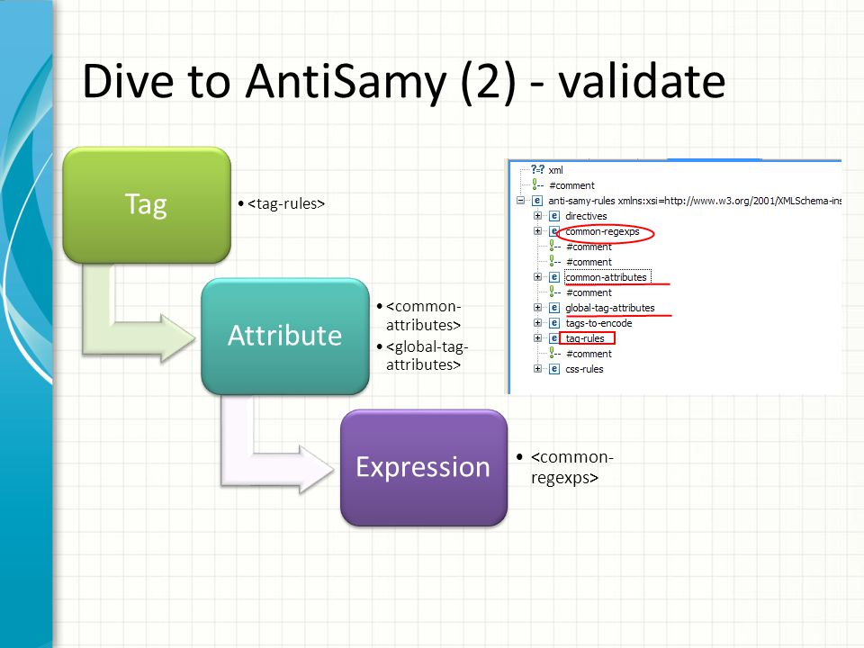 Dive to AntiSamy (2) - validate Tag Attribute Expression