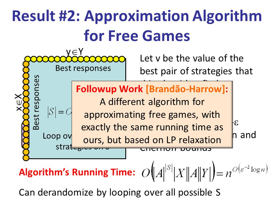 Result #2: Approximation Algorithm for Free Games Algorithm's Running Time: yYyY xXxX Let v be the value of the best pair of strategies that this algorithm finds Clearly v  (G) Furthermore, v  (G)-  w.h.p.