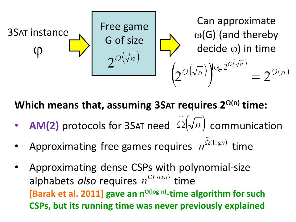 3S AT instance  Free game G of size Can approximate  (G) (and thereby decide  ) in time Which means that, assuming 3S AT requires 2 Ω(n) time: AM(2) protocols for 3S AT need communication Approximating free games requires time Approximating dense CSPs with polynomial-size alphabets also requires time [Barak et al.