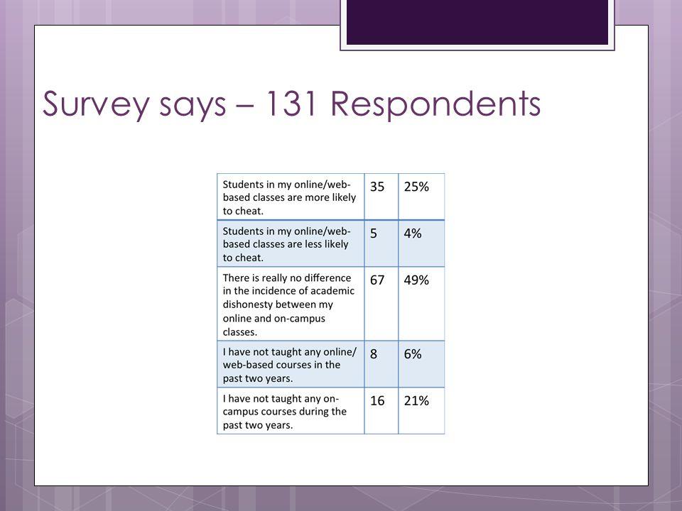 Survey says – 131 Respondents
