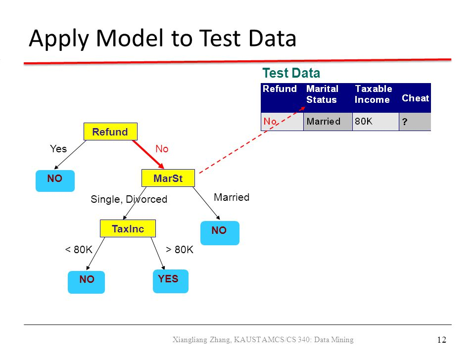 12 Apply Model to Test Data Refund MarSt TaxInc YES NO YesNo Married Single, Divorced < 80K> 80K Test Data Xiangliang Zhang, KAUST AMCS/CS 340: Data M