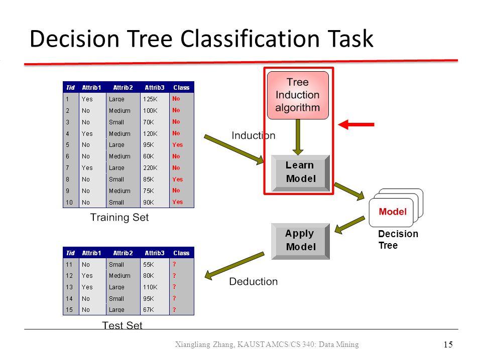 15 Decision Tree Classification Task Decision Tree Xiangliang Zhang, KAUST AMCS/CS 340: Data Mining