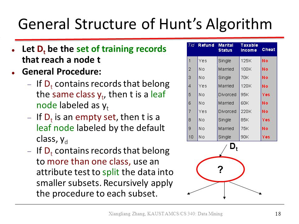 18 General Structure of Hunt's Algorithm Let D t be the set of training records that reach a node t General Procedure:  If D t contains records that
