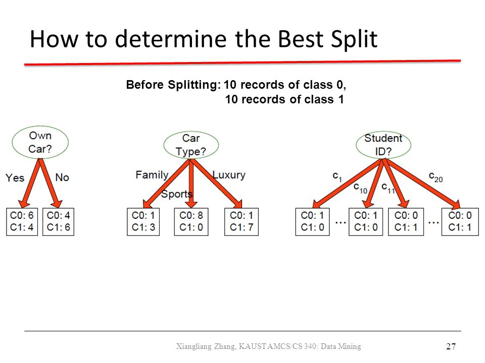 27 How to determine the Best Split Before Splitting: 10 records of class 0, 10 records of class 1 Xiangliang Zhang, KAUST AMCS/CS 340: Data Mining