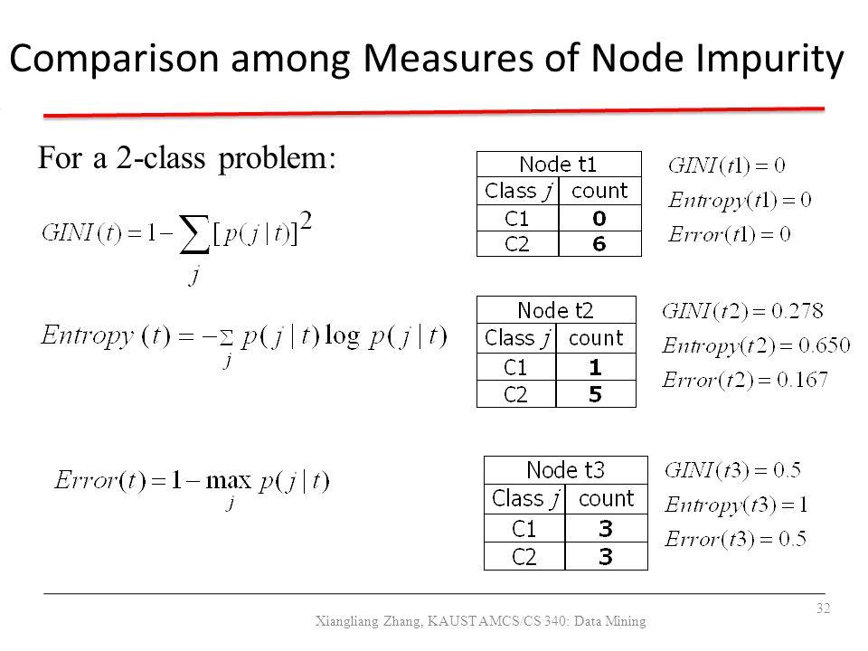 Comparison among Measures of Node Impurity For a 2-class problem: 32 Xiangliang Zhang, KAUST AMCS/CS 340: Data Mining