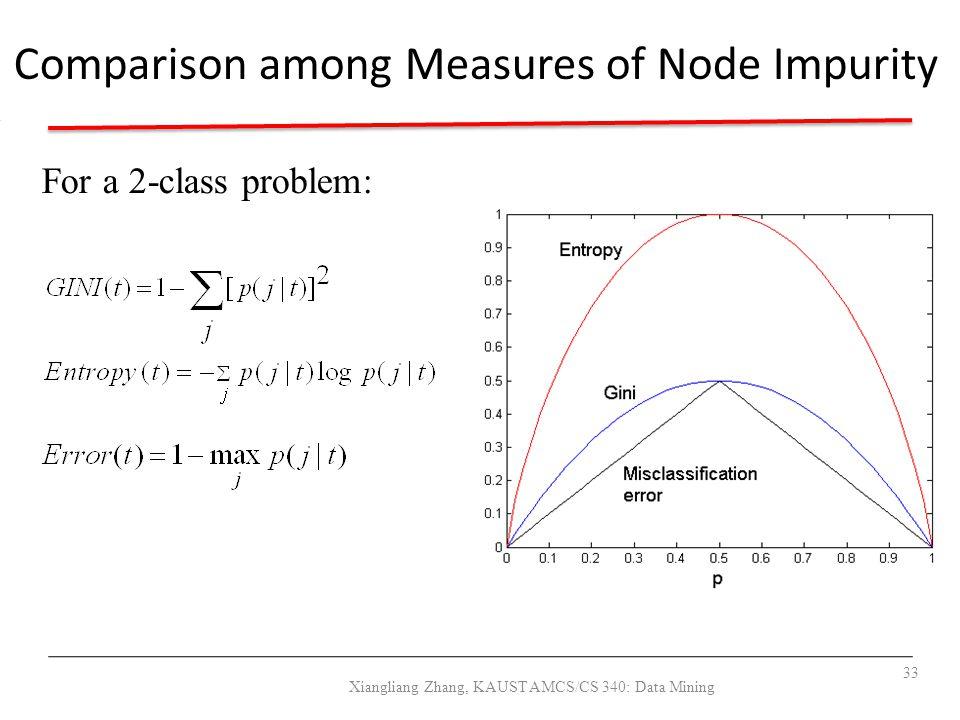 Comparison among Measures of Node Impurity For a 2-class problem: 33 Xiangliang Zhang, KAUST AMCS/CS 340: Data Mining