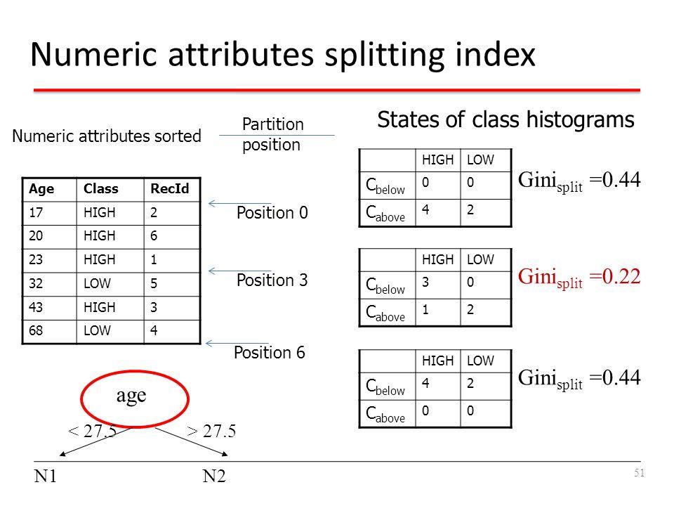 Numeric attributes splitting index Numeric attributes sorted AgeClassRecId 17HIGH2 20HIGH6 23HIGH1 32LOW5 43HIGH3 68LOW4 Partition position Position 0