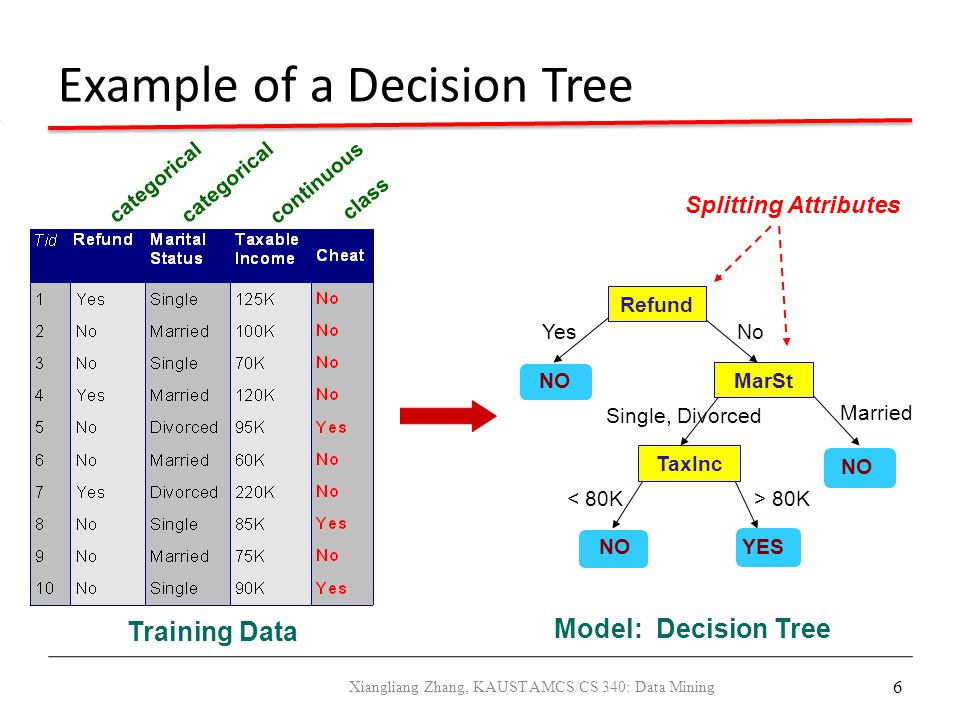 6 Example of a Decision Tree categorical continuous class Refund MarSt TaxInc YES NO YesNo Married Single, Divorced < 80K> 80K Splitting Attributes Tr