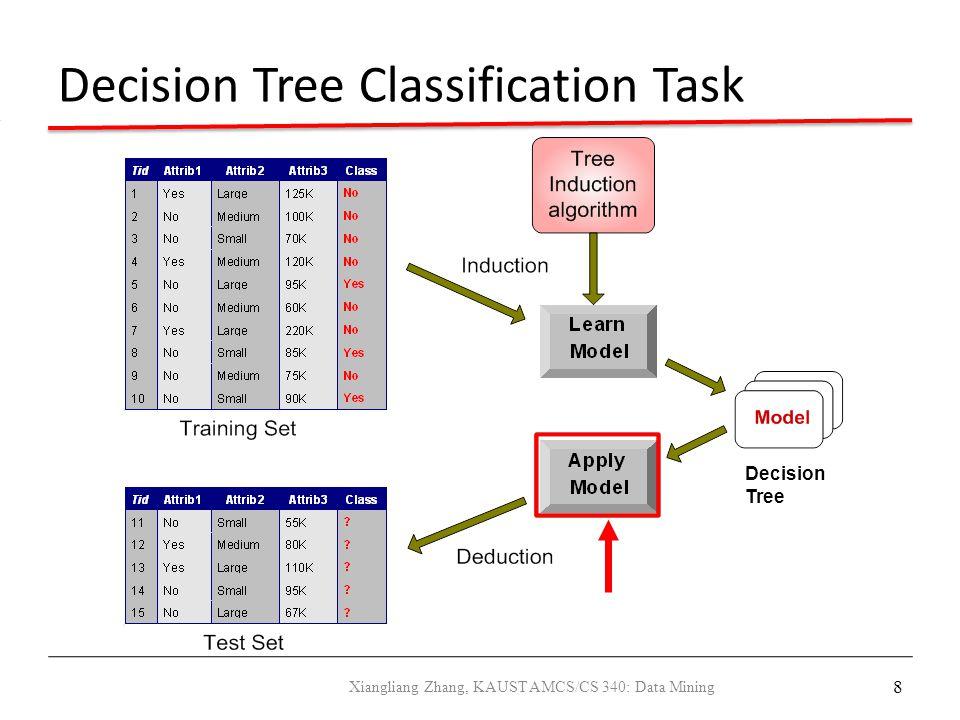 8 Decision Tree Classification Task Decision Tree Xiangliang Zhang, KAUST AMCS/CS 340: Data Mining