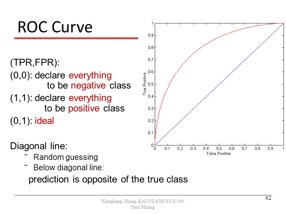 ROC Curve (TPR,FPR): (0,0): declare everything to be negative class (1,1): declare everything to be positive class (0,1): ideal Diagonal line: ‾Random