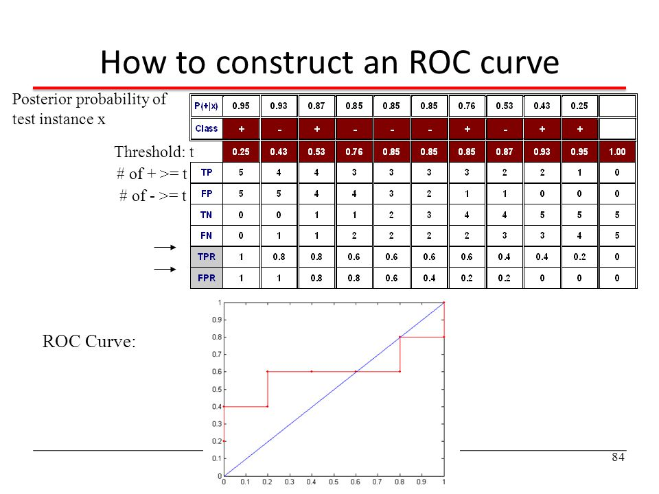 How to construct an ROC curve Threshold: t ROC Curve: 84 # of + >= t # of - >= t Posterior probability of test instance x