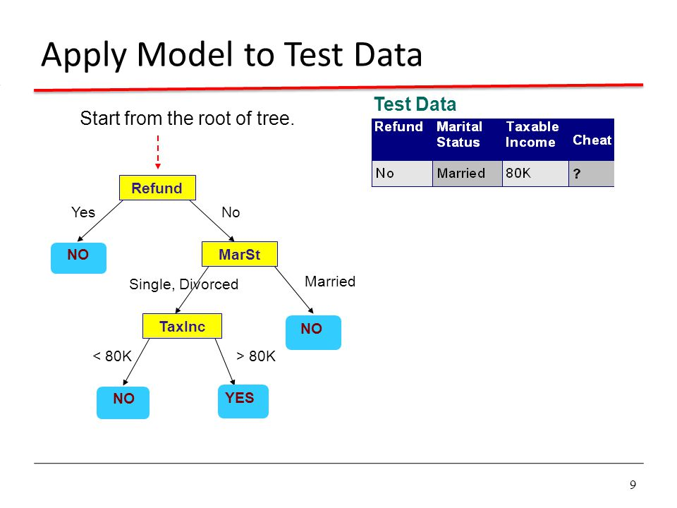 9 Apply Model to Test Data Refund MarSt TaxInc YES NO YesNo Married Single, Divorced < 80K> 80K Test Data Start from the root of tree.