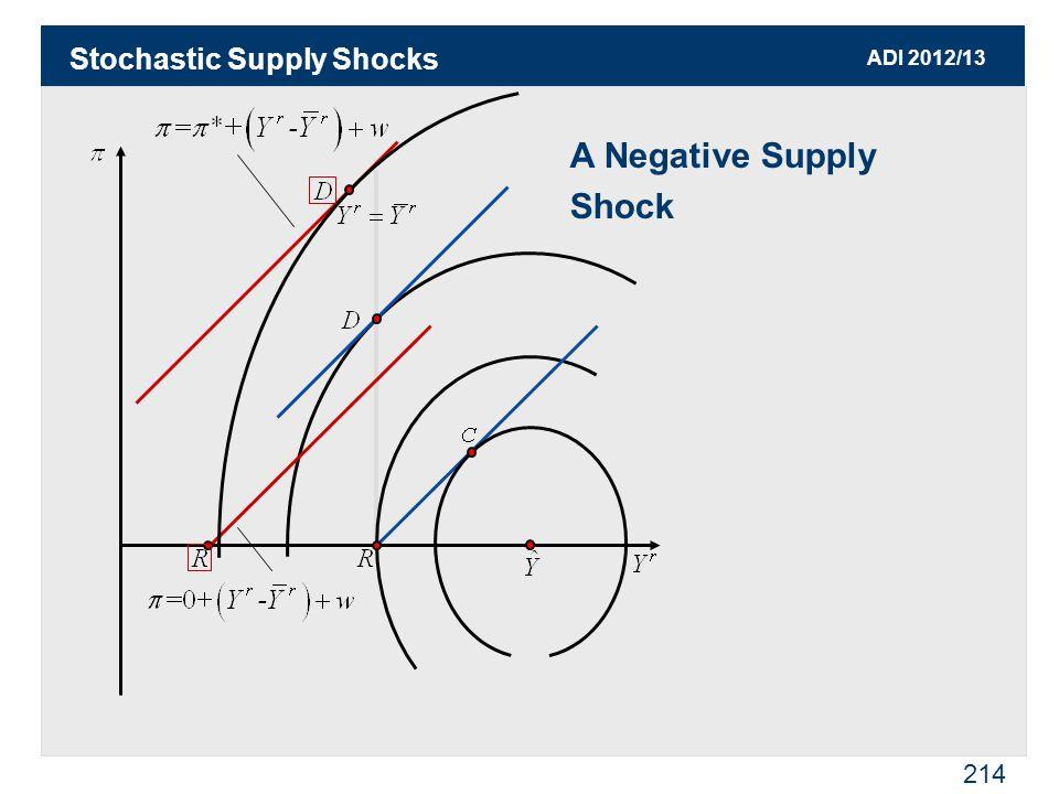 ADI 2012/13 214 Stochastic Supply Shocks A Negative Supply Shock