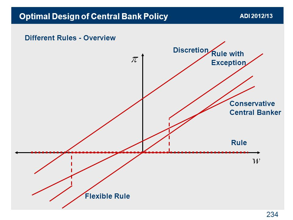 ADI 2012/13 234 Different Rules - Overview Optimal Design of Central Bank Policy Discretion Flexible Rule Rule Conservative Central Banker Rule with Exception