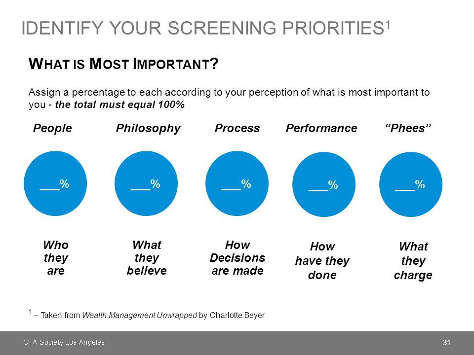 31 IDENTIFY YOUR SCREENING PRIORITIES 1 1 – Taken from Wealth Management Unwrapped by Charlotte Beyer W HAT IS M OST I MPORTANT ? Assign a percentage