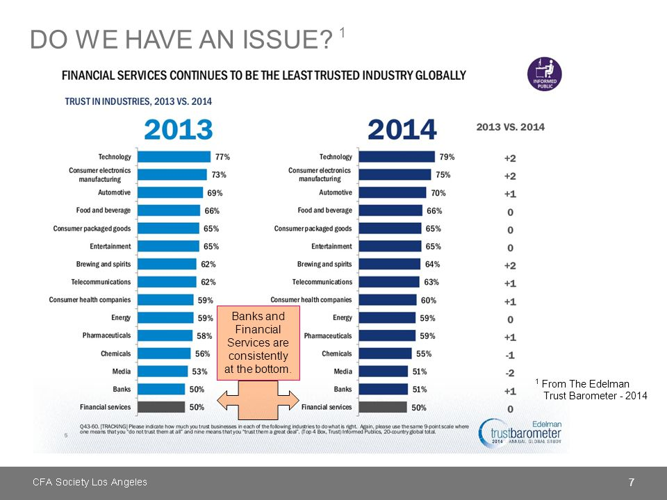 7 DO WE HAVE AN ISSUE? 1 1 From The Edelman Trust Barometer - 2014 Banks and Financial Services are consistently at the bottom.