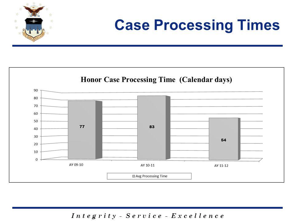I n t e g r i t y - S e r v i c e - E x c e l l e n c e Case Processing Times