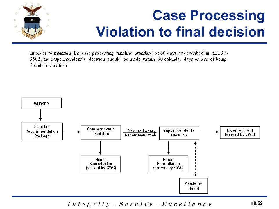 I n t e g r i t y - S e r v i c e - E x c e l l e n c e Case Processing Violation to final decision 8/52