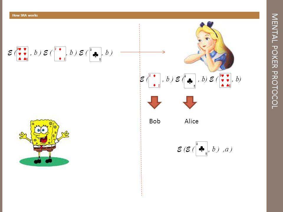 MENTAL POKER PROTOCOL How SRA works E (, b ) E (, b ) E (, b ) BobAlice E ( E (, b ),a )